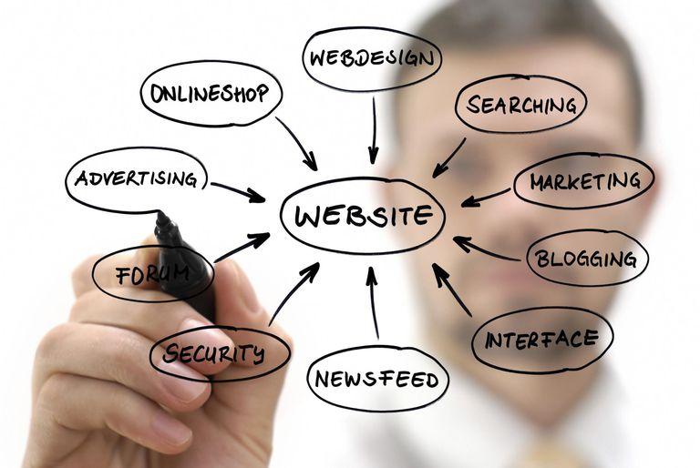 العلا ويب لتصميم مواقع الويب
